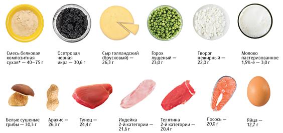 Щелочная диета примерное меню на неделю