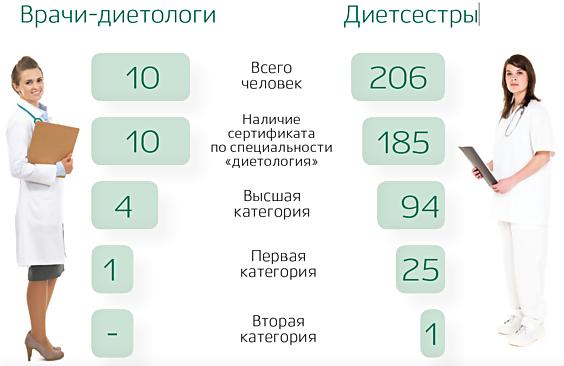 Центральная районная больница г.коврова